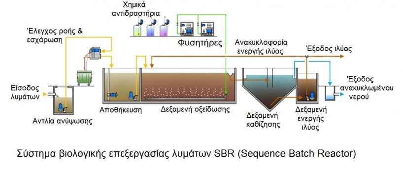 diagram sbr